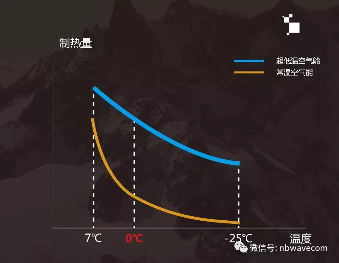 超低温空气能与常温空气能效率衰减对比图