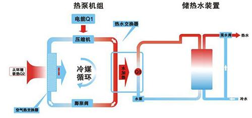 热泵工作原理图