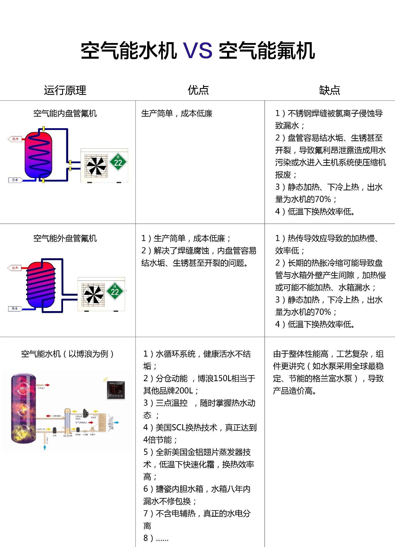 空气能水机和空气能氟机区别