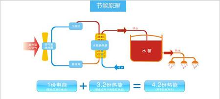家用空气能热水器系统